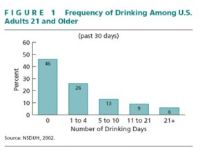 The Vast Majority of Americans Don't Drink Very Much